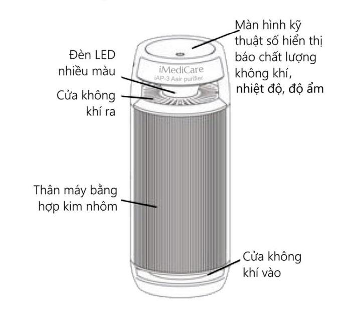 huong-dan-su-dung-may-loc-khong-khi-o-to-imedicare-iap-3a