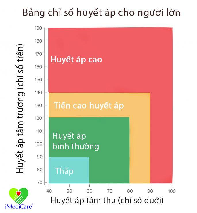 theo-doi-bang-chi-so-huyet-ap-tieu-chuan-theo-tung-do-tuoi